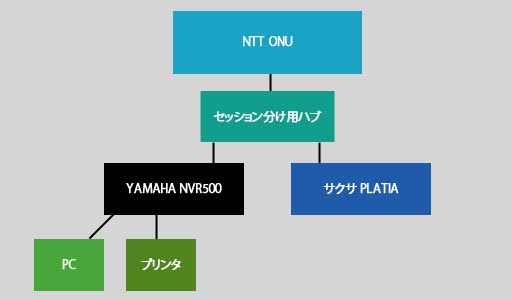 ネットワーク図